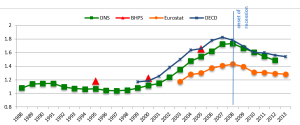 Fig 1:  Total household debt-to-income ratio increased rapidly until 2007 Refers to total secured and unsecured debt in relation to household annual income. Source: ONS, BHPS, Eurostat, OECD.