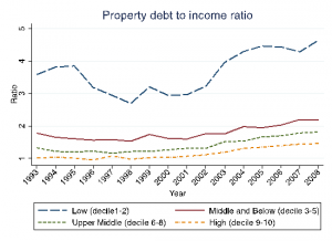 Fig 2:  Secured property debt/income ratio is highest for people on low incomes  Secured debt to annual household net income ratio. Source: BHPS and UKHLS.