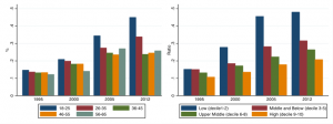 Fig 3:  Unsecured debt to income ratios increased more for young people and those on low incomes. Source: BHPS and UKHLS.