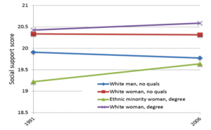 Figure 3: Our statistical model shows that social support is increasing for some groups but decreasing at a very slow rate for white men with no qualifications Source: Health Survey for England –predicted values from a linear regression model with demographic controls.