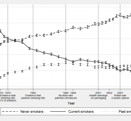 Figure 1: Adult smoking in Great Britain between 1974 and 2013 Sources: General Household Survey (1974-2011), Health Survey for England (2008-2013), Welsh Health Survey (2008-2013), Scottish Health Survey (2008-2013)