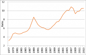 Figure 1: Ratio of UK house prices to household incomes, 1997-2013 Sources: Family Resources, Office for National Statistics