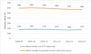 Figure 4: Inflation-adjusted private rents and mean household incomes in England, 2008-09 to 2013-14 Sources: The English Housing Survey; Houses Below Average Income