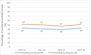 Figure 5: Mean proportion of household income spent on private rents in England, 2010-11 to 2013-14 Source: The English Housing Survey