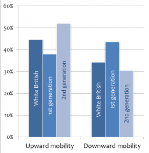 Fig 1: The 1st generation experienced less upward and more downward mobility Source: pooled BHPS and UKLHS 2009-2011