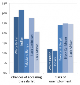 Fig 3:  Among people from lower working-class origins, those with Indian backgrounds have the most favourable mobility chances: other minorities have particularly high risks of unemployment  Source: pooled BHPS and UKLHS 2009-2011
