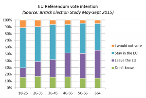 EU Referendum vote intention by age group (Note: these figures predate the referendum announcement and are likely to have changed since)