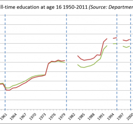 Percentage in full-time education at age 16   1950-2011. Dashed lines represent breaks/ changes in the official data (Data source: Department for Education)