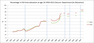 Fig 1: Percentage in full-time education at age 16 1950-2011. Dashed lines represent breaks/ changes in the official data (Data source: Department for Education)