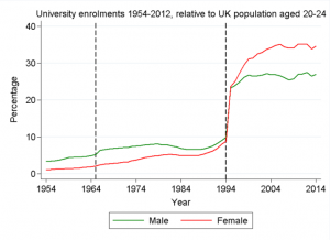 University enrolments 1954-2012. Dashed lines represent breaks/ changes in the official data (Data source: Department for Education)