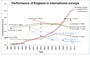 Figure 4 - From Robert Coe's inaugural lecture 'Improving education: the triumph of hope over experience'