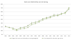 Figure 6 - Attitudes to same sex relationships (Source: British Social Attitudes Survey)
