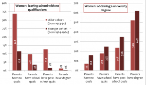 Figure 1: After the 1965 educational reform fewer women left school with no qualifications while more obtained a degree. Educational attainment was strongly influenced by parents' education in both cohorts (Source: UKHLS and BHPS)