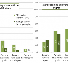 Figure 2: After the 1965 educational reform fewer men left school with no qualifications while more obtained a degree. Educational attainment was strongly influenced by parents' education in both cohorts (Source: UKHLS and BHPS)