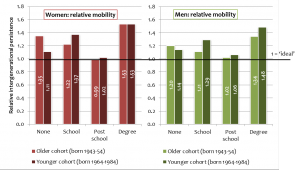 Figure 3: Relative educational mobility improved for men and women whose parents had no qualifications, but to a greater extent for women. Relative mobility in attaining school-level qualifications deteriorated for both men and women (Source: UKHLS and BHPS)