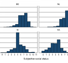 Figure 1 Distribution of people into different SSS categories (0-10) in Belgium (BE), the Netherlands (NL), Slovenia (SI) and Ukraine (UA), % (European Social Survey, 2012)