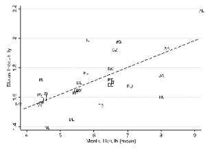 Figure 2 The association between SSS inequality and aggregate level of depression (European Social Survey, 2012)
