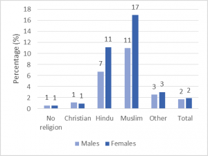 Figure 2: Muslims are the religious group with the greatest language difficulties, particularly among women Source: 2011 Census, England table CT0557
