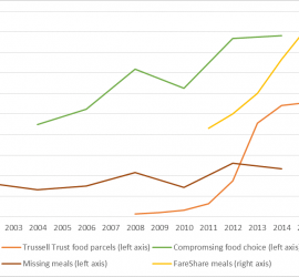 Figure 2: Trends in food insecurity, 2002-2015, Sources: Trussell Trust, FareShare, English Longitudinal Study of Ageing